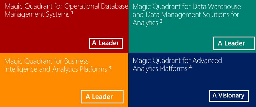 Magic Quadran Microsoft