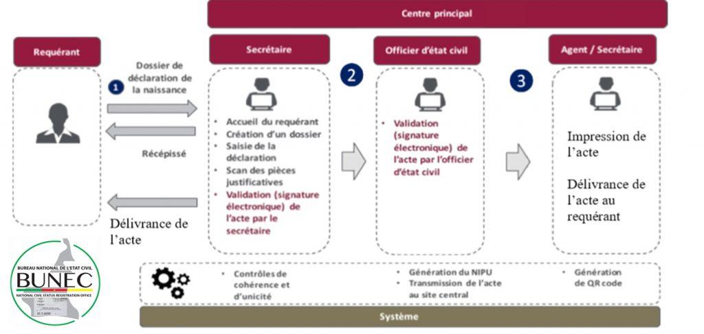 Schéma général de traitement d'un fait d'état civil