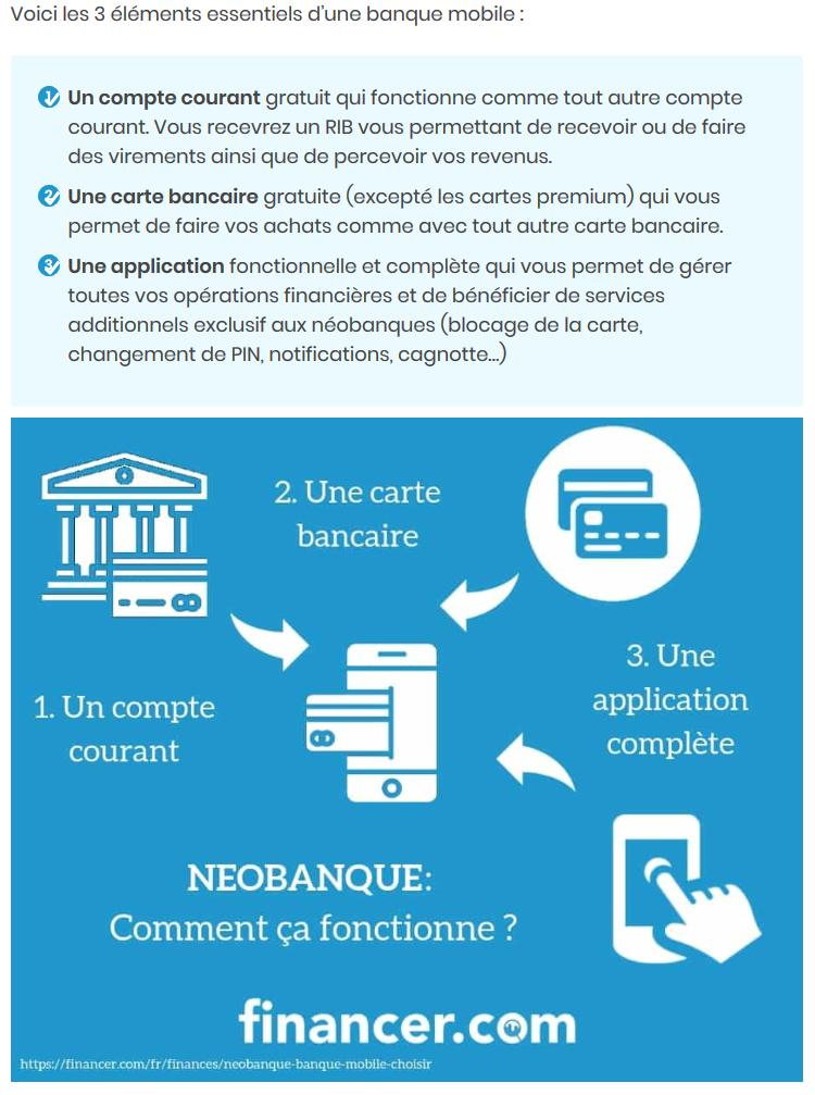 Fonctionnement Neo Banque