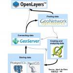 Les logiciels cartographiques Web coté client